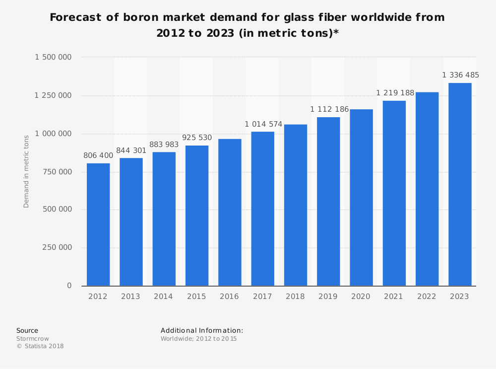 Statistic: Forecast of boron market demand for glass fiber worldwide from 2012 to 2023 (in metric tons)* | Statista
