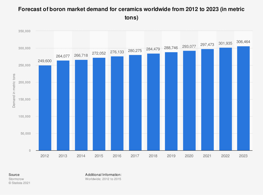 Statistic: Forecast of boron market demand for ceramics worldwide from 2012 to 2023 (in metric tons) | Statista