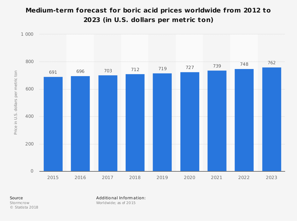 Statistic: Medium-term forecast for boric acid prices worldwide from 2012 to 2023 (in U.S. dollars per metric ton) | Statista