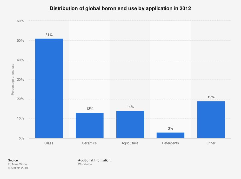 Statistic: Distribution of global boron end use by application in 2012 | Statista