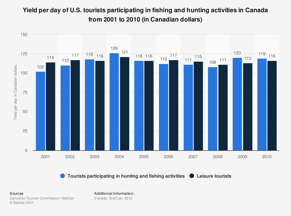 Statistic: Yield per day of U.S. tourists participating in fishing and hunting activities in Canada from 2001 to 2010 (in Canadian dollars)  | Statista