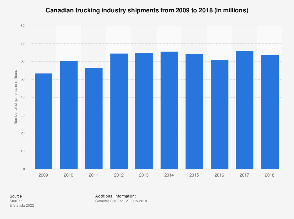 Statistic: Canadian trucking industry shipments from 2009 to 2017 (in millions) | Statista