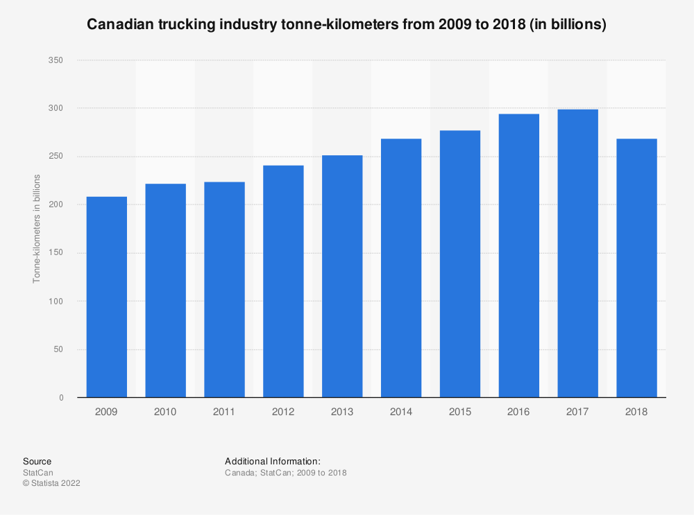 Statistic: Canadian trucking industry tonne-kilometers from 2009 to 2018 (in billions) | Statista