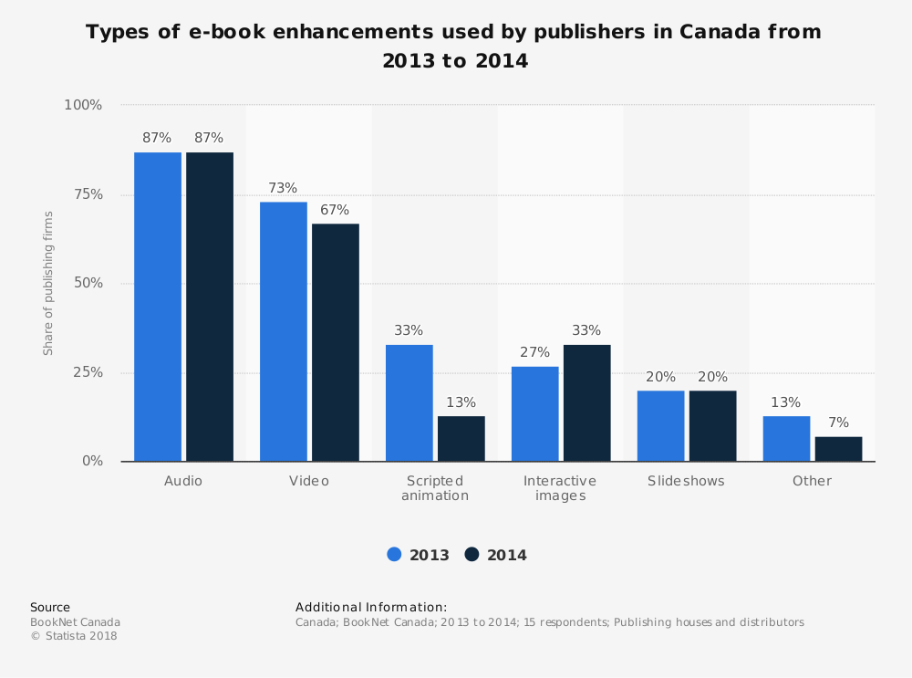 Statistic: Types of e-book enhancements used by publishers in Canada from 2013 to 2014 | Statista