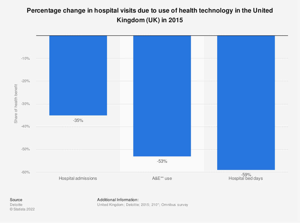 Statistic: Percentage change in hospital visits due to use of health technology in the United Kingdom (UK) in 2015 | Statista