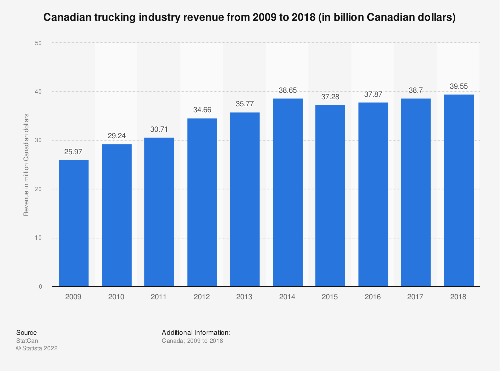 Statistic: Canadian trucking industry revenue from 2009 to 2018 (in billion Canadian dollars) | Statista