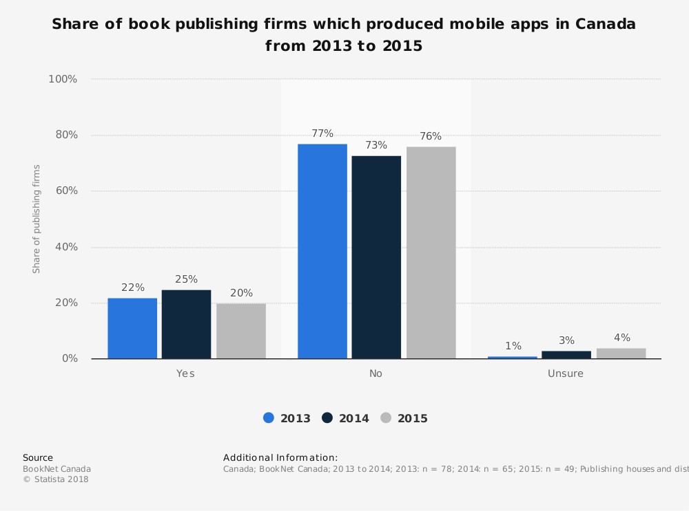 Statistic: Share of book publishing firms which produced mobile apps in Canada from 2013 to 2015 | Statista