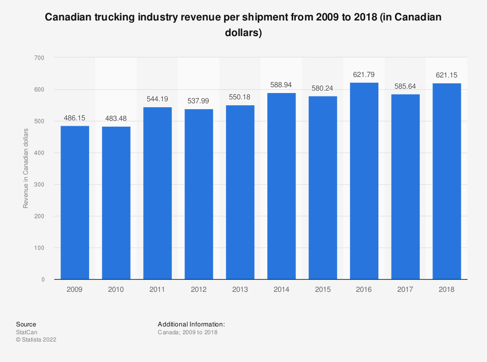 Statistic: Canadian trucking industry revenue per shipment from 2009 to 2018 (in Canadian dollars) | Statista