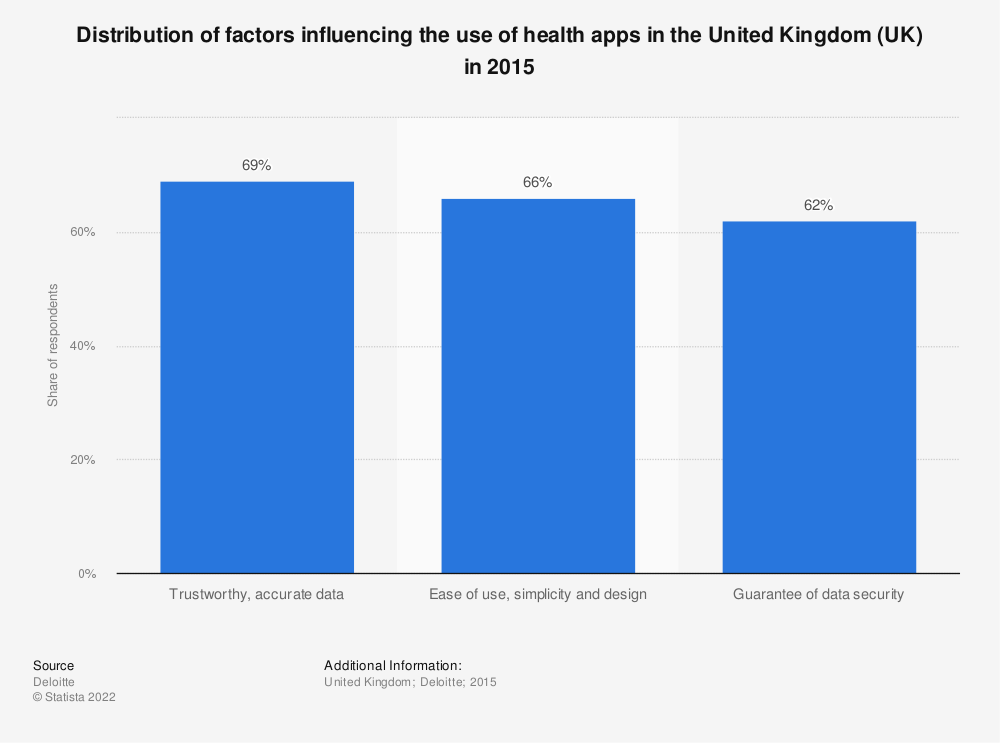 Statistic: Distribution of factors influencing the use of health apps in the United Kingdom (UK) in 2015 | Statista