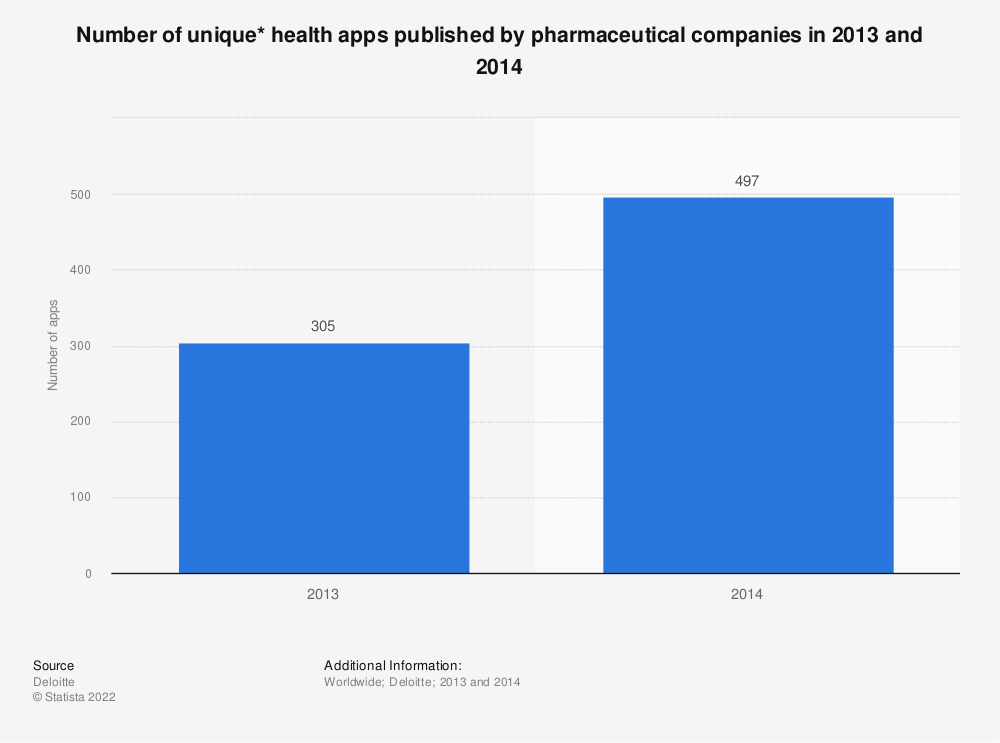 Statistic: Number of unique* health apps published by pharmaceutical companies in 2013 and 2014  | Statista