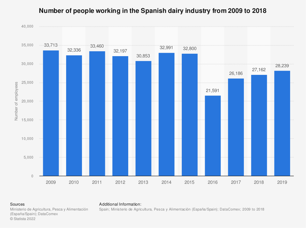 Statistic: Number of people working in the Spanish dairy industry from 2009 to 2015 | Statista