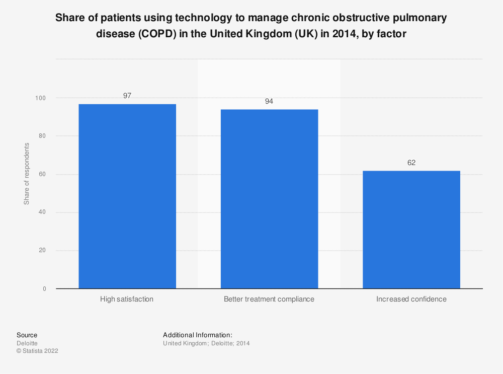 Statistic: Share of patients using technology to manage chronic obstructive pulmonary disease (COPD) in the United Kingdom (UK) in 2014, by factor | Statista