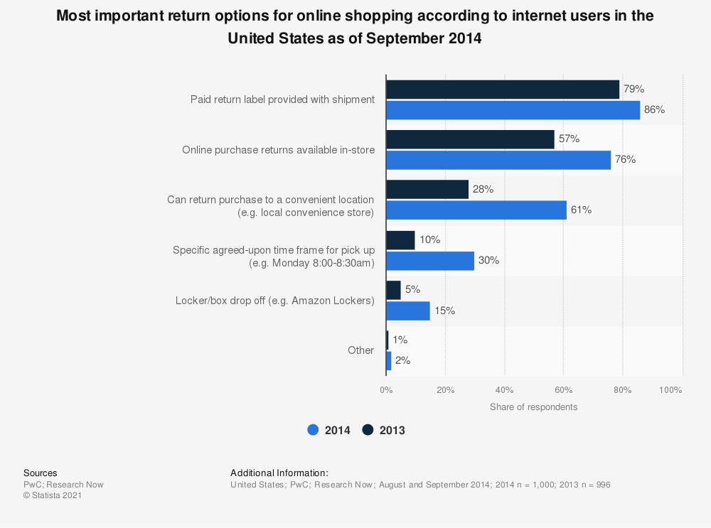 Statistic: Most important return options for online shopping according to internet users in the United States as of September 2014 | Statista