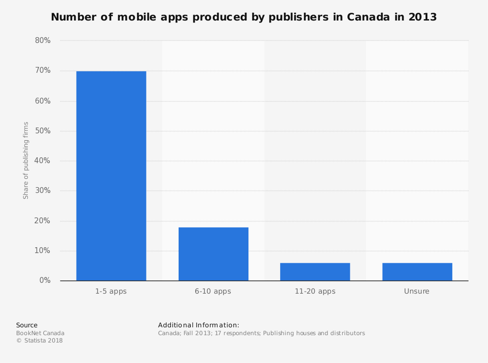 Statistic: Number of mobile apps produced by publishers in Canada in 2013 | Statista