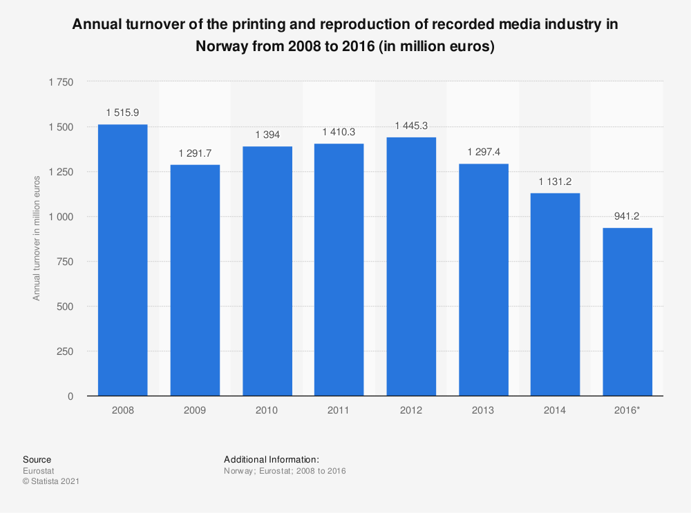 Statistic: Annual turnover of the printing and reproduction of recorded media industry in Norway from 2008 to 2016 (in million euros) | Statista