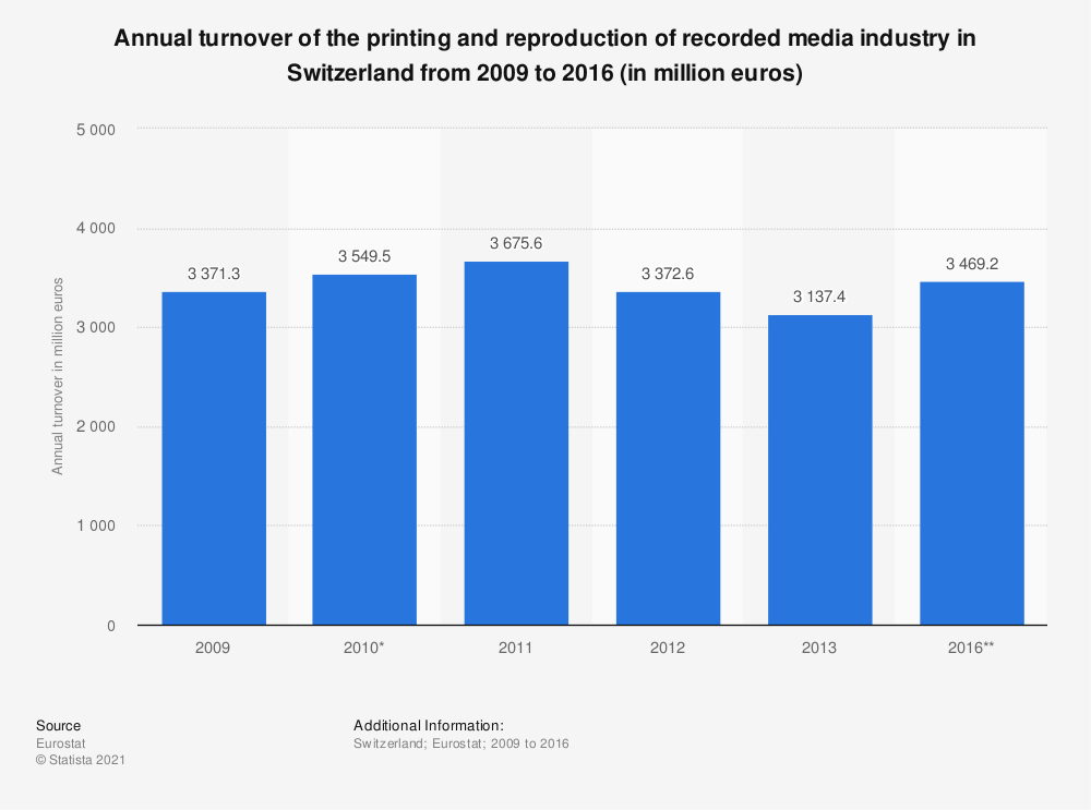 Statistic: Annual turnover of the printing and reproduction of recorded media industry in Switzerland from 2009 to 2016 (in million euros) | Statista