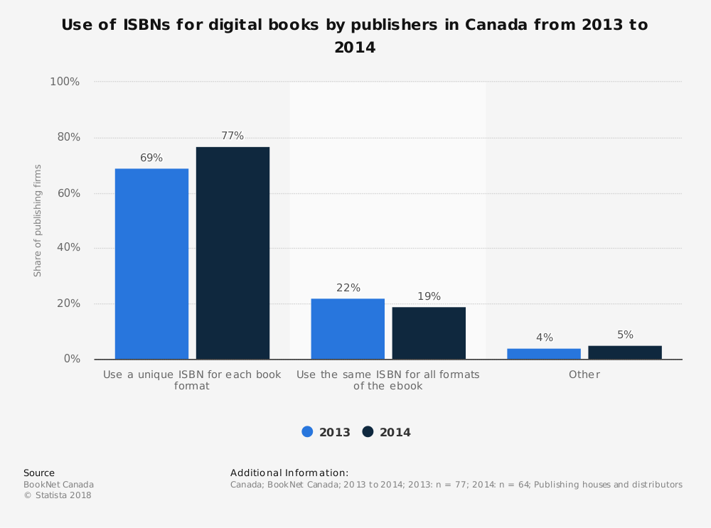 Statistic: Use of ISBNs for digital books by publishers in Canada from 2013 to 2014 | Statista