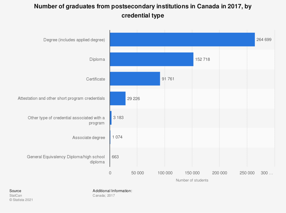 Statistic: Number of graduates from postsecondary institutions in Canada in 2016, by credential type | Statista