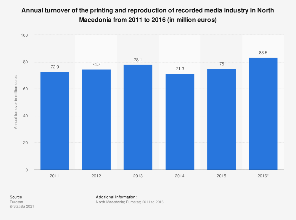 Statistic: Annual turnover of the printing and reproduction of recorded media industry in North Macedonia from 2011 to 2016 (in million euros) | Statista