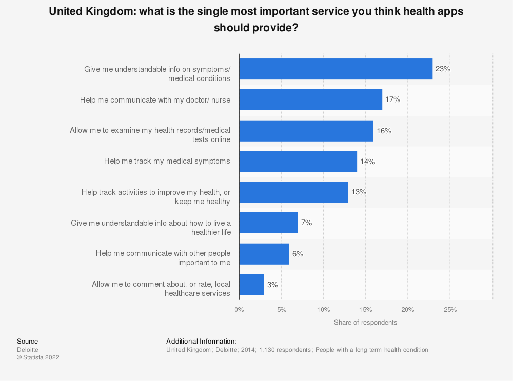 Statistic: United Kingdom: what is the single most important service you think health apps should provide? | Statista