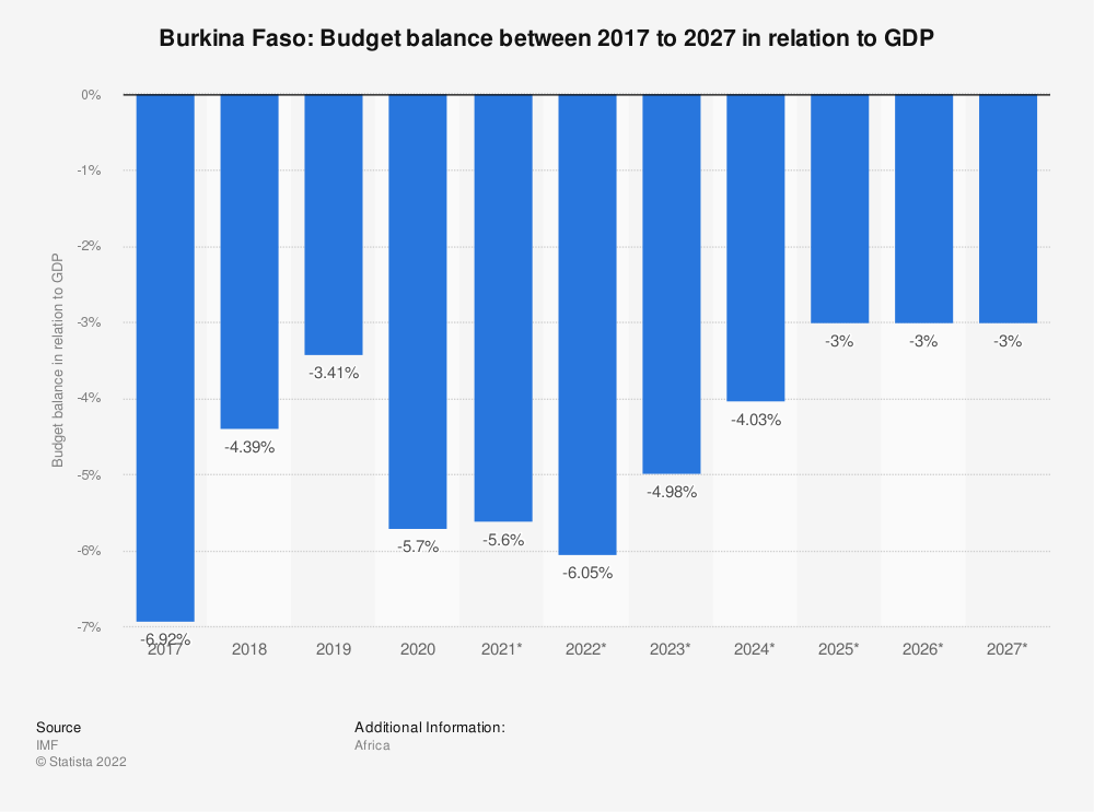 Statistic: Burkina Faso: Budget balance between 2014 to 2024 in relation to GDP   Statista