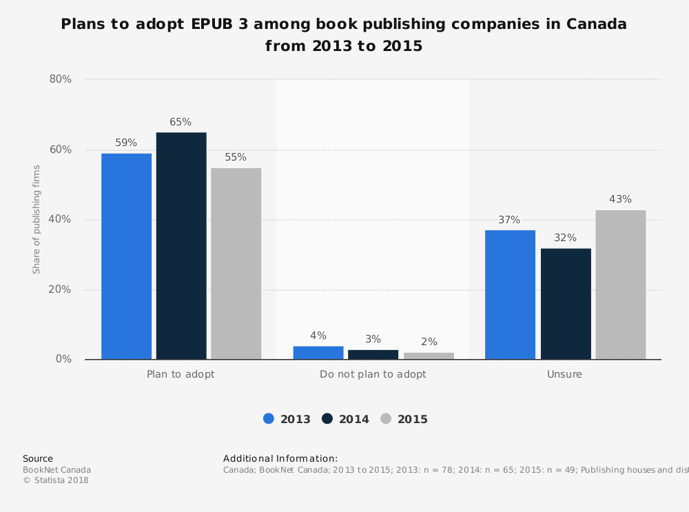 Statistic: Plans to adopt EPUB 3 among book publishing companies in Canada from 2013 to 2015 | Statista