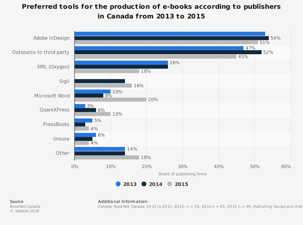 Statistic: Preferred tools for the production of e-books according to publishers in Canada from 2013 to 2015 | Statista