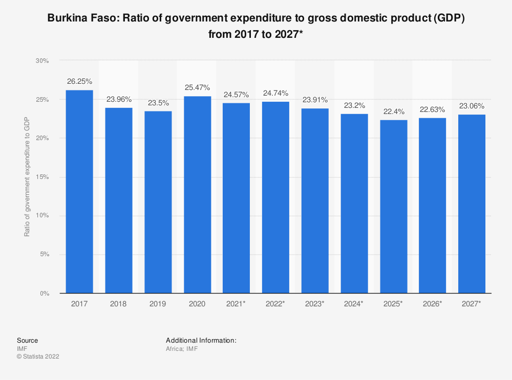 Statistic: Burkina Faso: Ratio of government expenditure to gross domestic product (GDP) from 2014 to 2024* | Statista