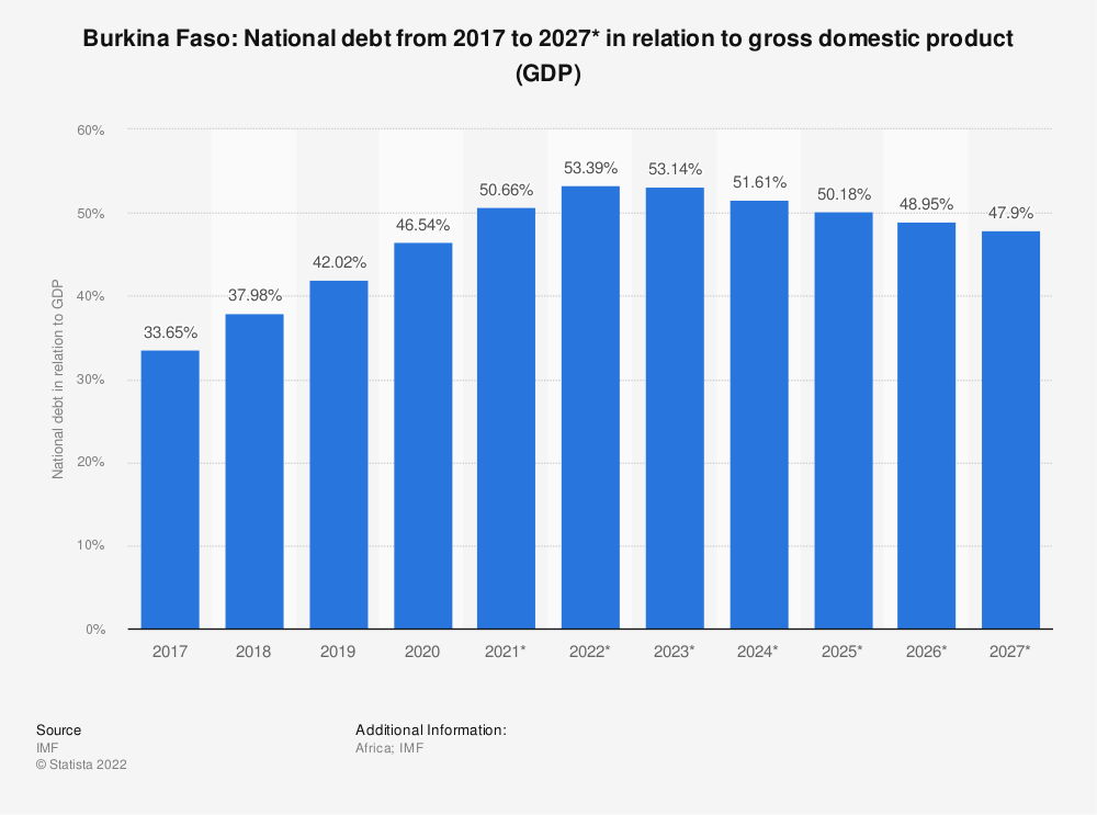 Statistic: Burkina Faso: National debt from 2014 to 2024* in relation to gross domestic product (GDP) | Statista