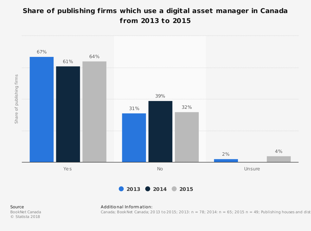 Statistic: Share of publishing firms which use a digital asset manager in Canada from 2013 to 2015 | Statista