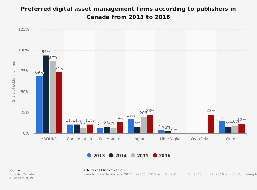 Statistic: Preferred digital asset management firms according to publishers in Canada from 2013 to 2016 | Statista
