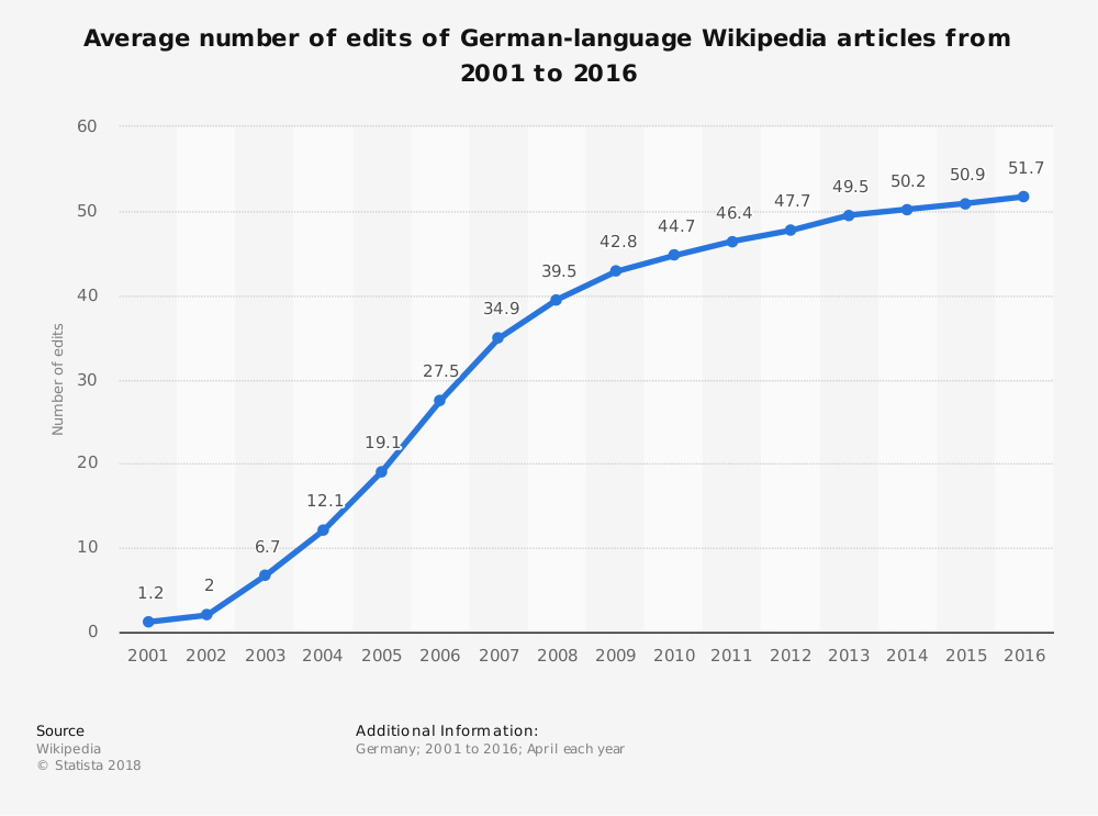 Statistic: Average number of edits of German-language Wikipedia articles from 2001 to 2016 | Statista