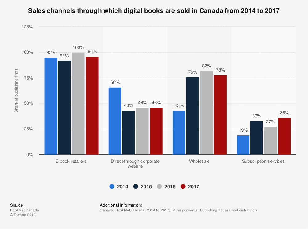 Statistic: Sales channels through which digital books are sold in Canada from 2013 to 2016 | Statista