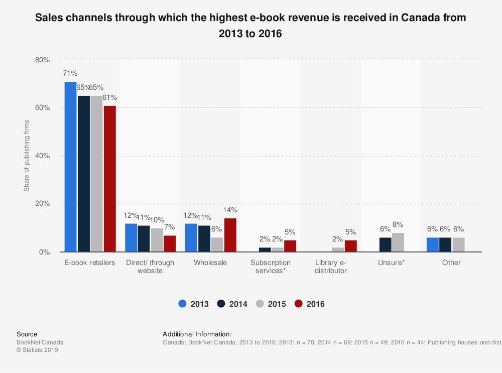 Statistic: Sales channels through which the highest e-book revenue is received in Canada from 2013 to 2016 | Statista