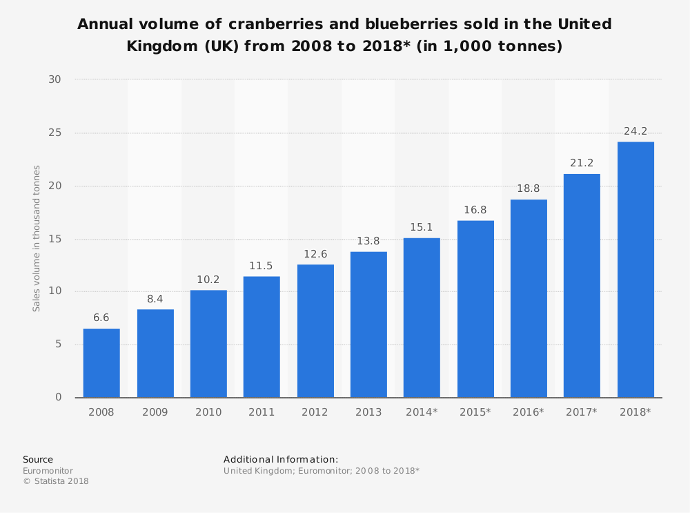 Statistic: Annual volume of cranberries and blueberries sold in the United Kingdom (UK) from 2008 to 2018* (in 1,000 tonnes) | Statista