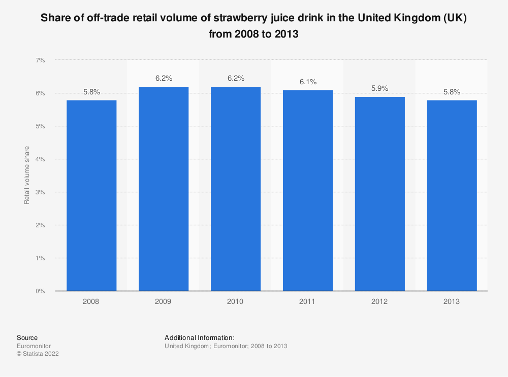 Statistic: Share of off-trade retail volume of strawberry juice drink in the United Kingdom (UK) from 2008 to 2013 | Statista