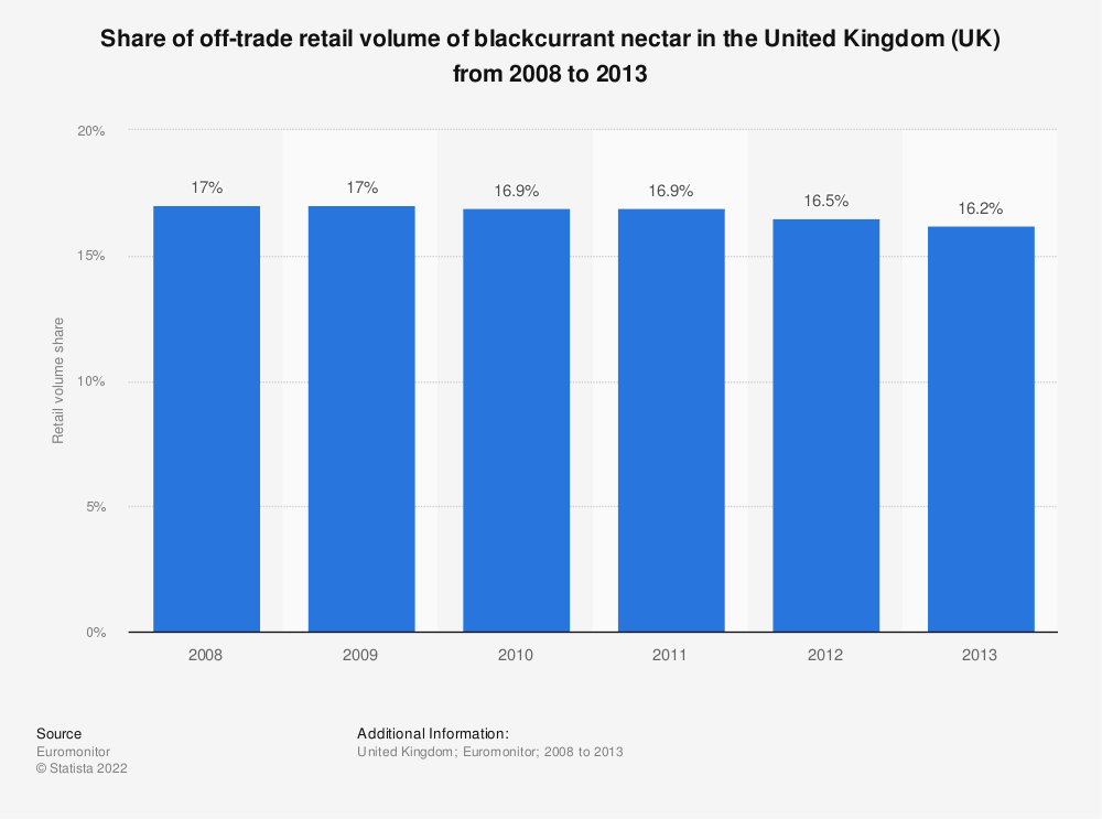 Statistic: Share of off-trade retail volume of blackcurrant nectar in the United Kingdom (UK) from 2008 to 2013 | Statista