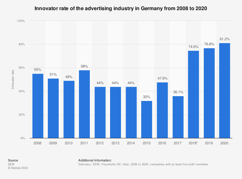 Statistic: Innovator rate of the advertising industry in Germany from 2008 to 2017 | Statista