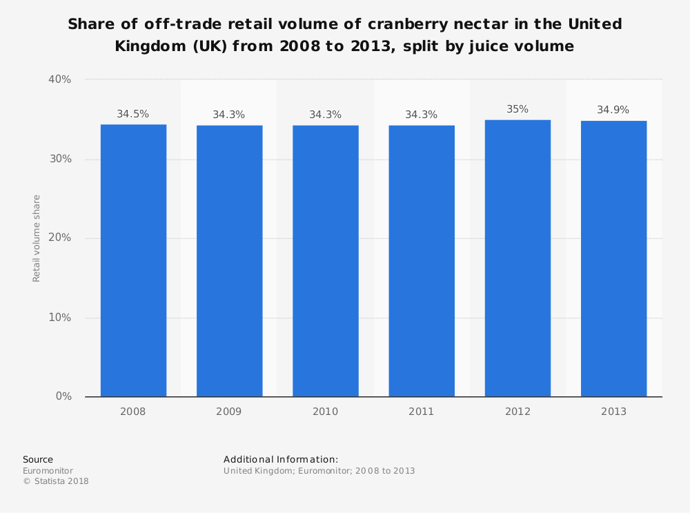 Statistic: Share of off-trade retail volume of cranberry nectar in the United Kingdom (UK) from 2008 to 2013, split by juice volume | Statista