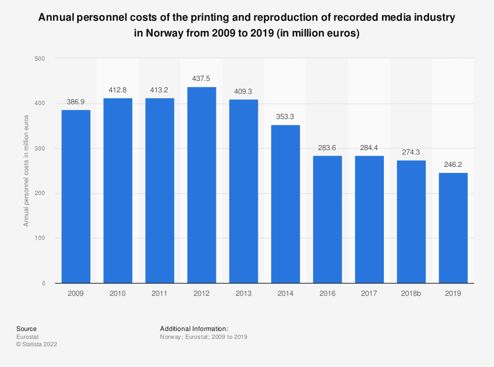 Statistic: Annual personnel costs of the printing and reproduction of recorded media industry in Norway from 2008 to 2014 (in million euros) | Statista