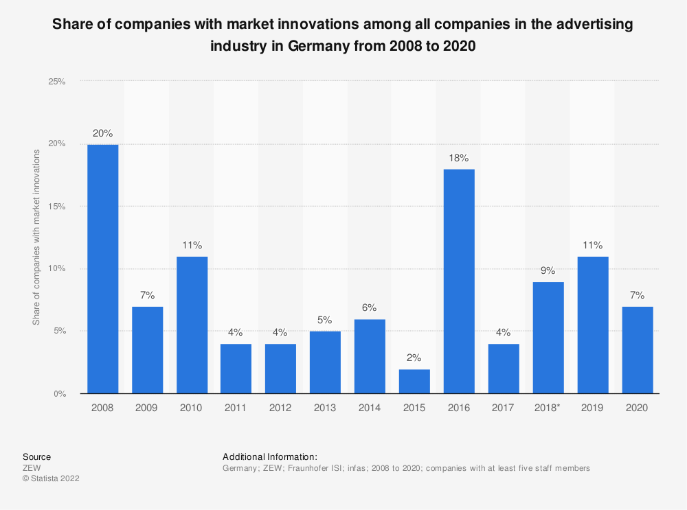 Statistic: Share of companies with market innovations among all companies in the advertising industry in Germany from 2008 to 2017   Statista
