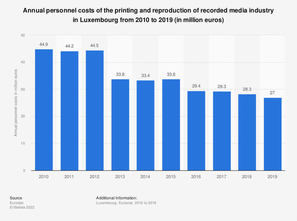 Statistic: Annual personnel costs of the printing and reproduction of recorded media industry in Luxembourg from 2008 to 2015 (in million euros) | Statista