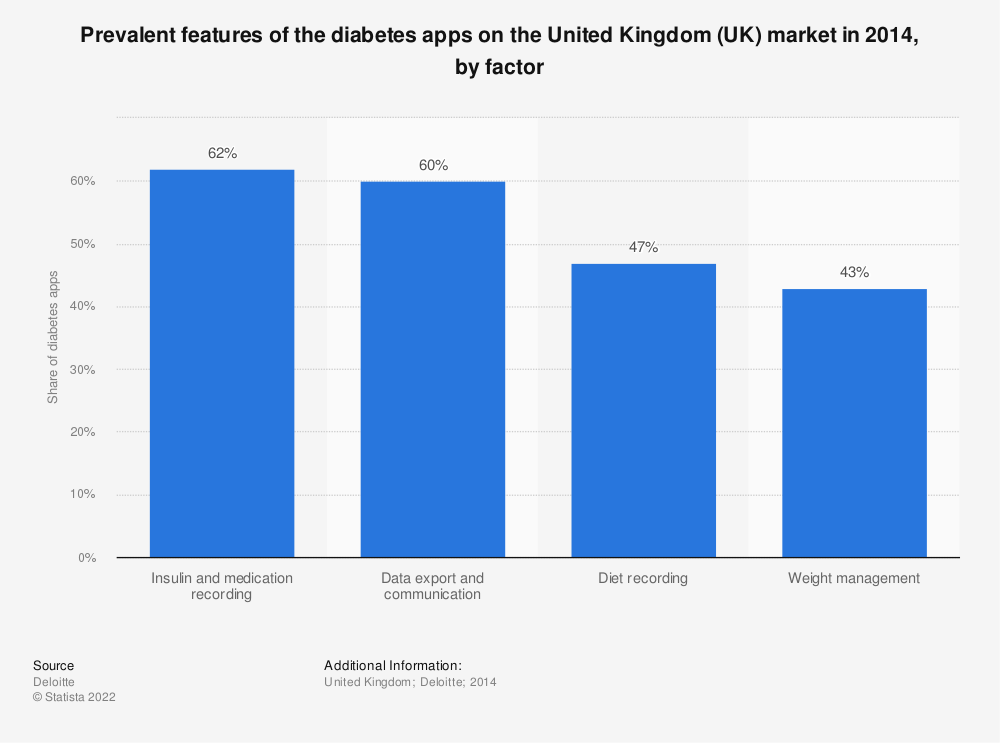 Statistic: Prevalent features of the diabetes apps on the United Kingdom (UK) market in 2014, by factor | Statista