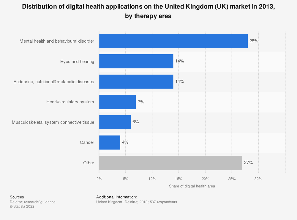 Statistic: Distribution of digital health applications on the United Kingdom (UK) market in 2013, by therapy area | Statista