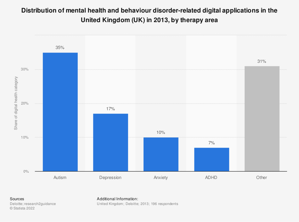 Statistic: Distribution of mental health and behaviour disorder-related digital applications in the United Kingdom (UK) in 2013, by therapy area | Statista
