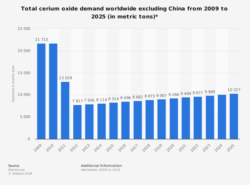 Statistic: Total cerium oxide demand worldwide excluding China from 2009 to 2025 (in metric tons)* | Statista