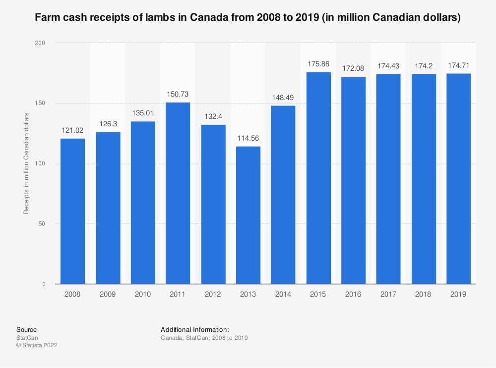 Statistic: Farm cash receipts of lambs in Canada from 2008 to 2019 (in million Canadian dollars) | Statista