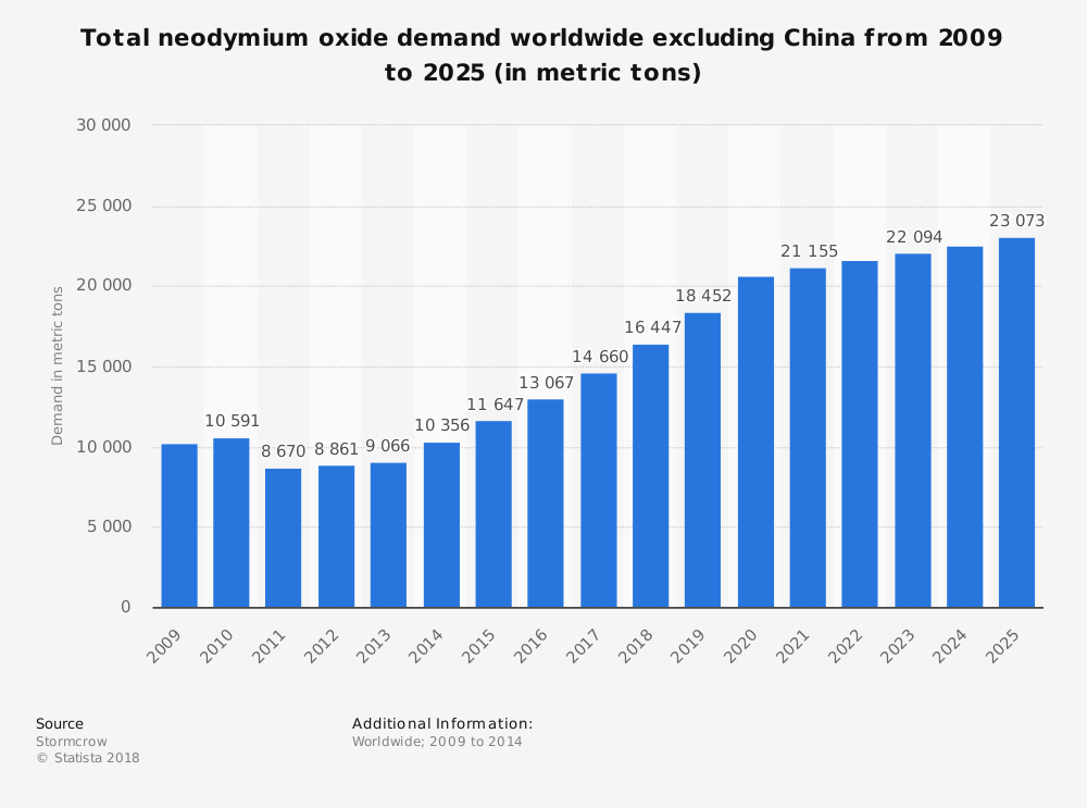Statistic: Total neodymium oxide demand worldwide excluding China from 2009 to 2025 (in metric tons) | Statista