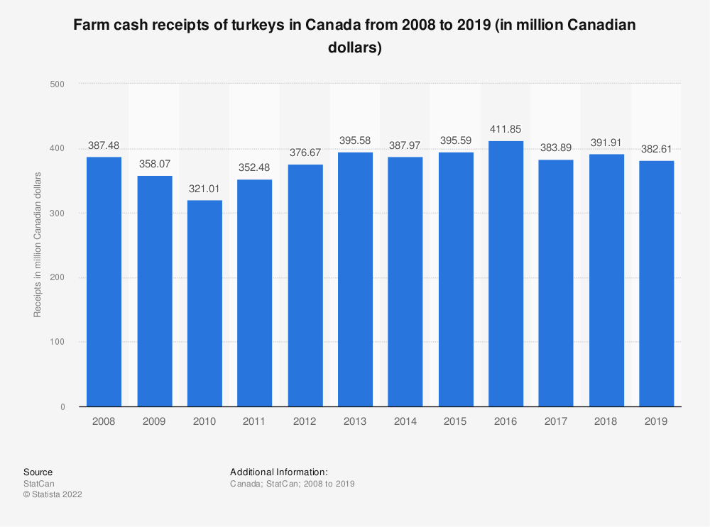 Statistic: Farm cash receipts of turkeys in Canada from 2008 to 2018 (in million Canadian dollars) | Statista