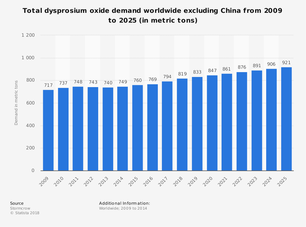 Statistic: Total dysprosium oxide demand worldwide excluding China from 2009 to 2025 (in metric tons) | Statista